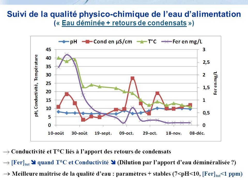 Suivi de la qualité physico-chimique de leau dalimentation (« Eau déminée + retours de condensats ») Conductivité et T°C liés à lapport des retours de