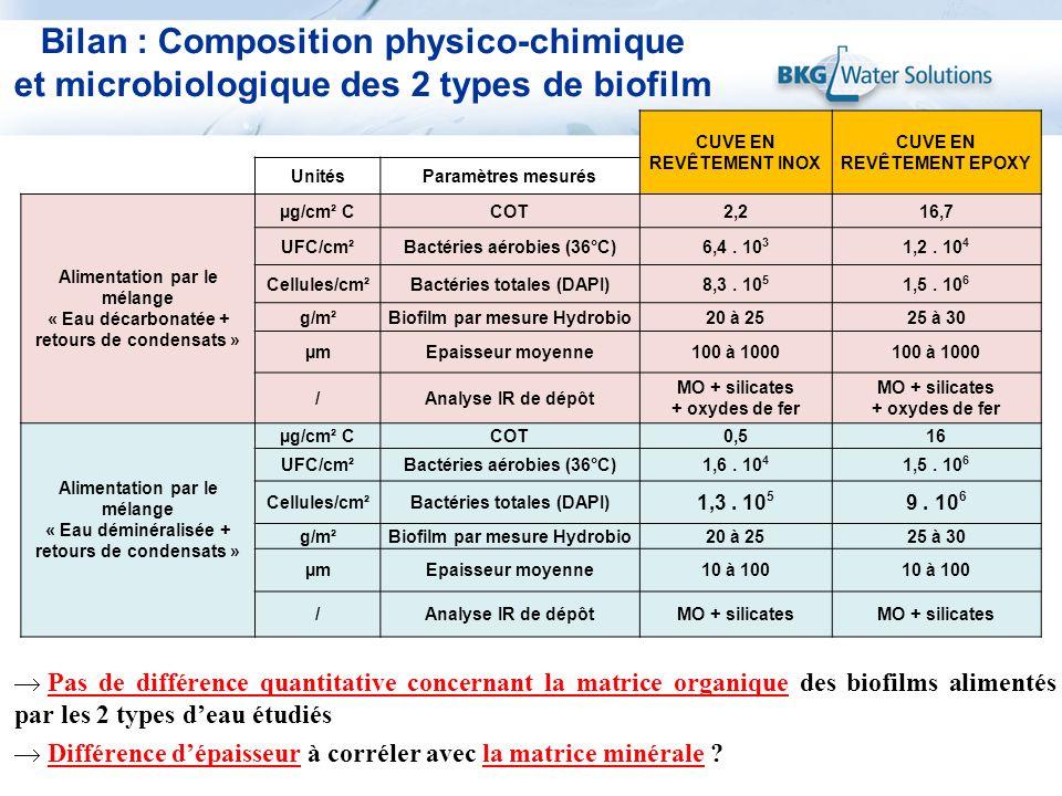 CUVE EN REVÊTEMENT INOX CUVE EN REVÊTEMENT EPOXY UnitésParamètres mesurés Alimentation par le mélange « Eau décarbonatée + retours de condensats » µg/