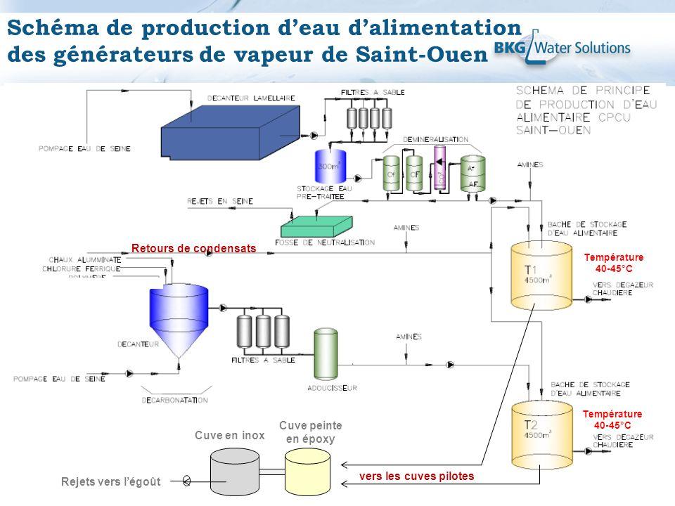 Schéma de production deau dalimentation des générateurs de vapeur de Saint-Ouen Retours de condensats Température 40-45°C vers les cuves pilotes Rejet