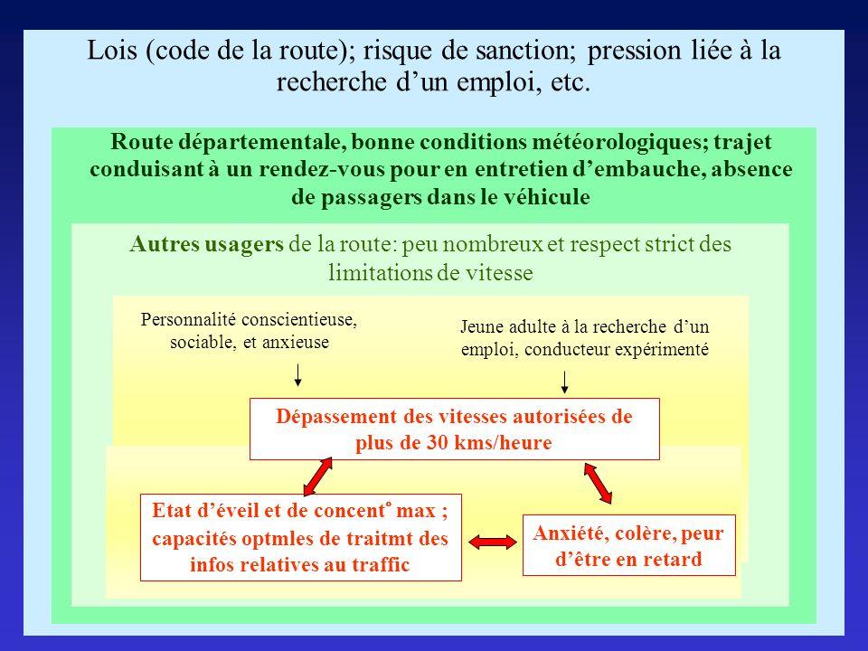 Lois (code de la route); risque de sanction; pression liée à la recherche dun emploi, etc. Autres usagers de la route: peu nombreux et respect strict