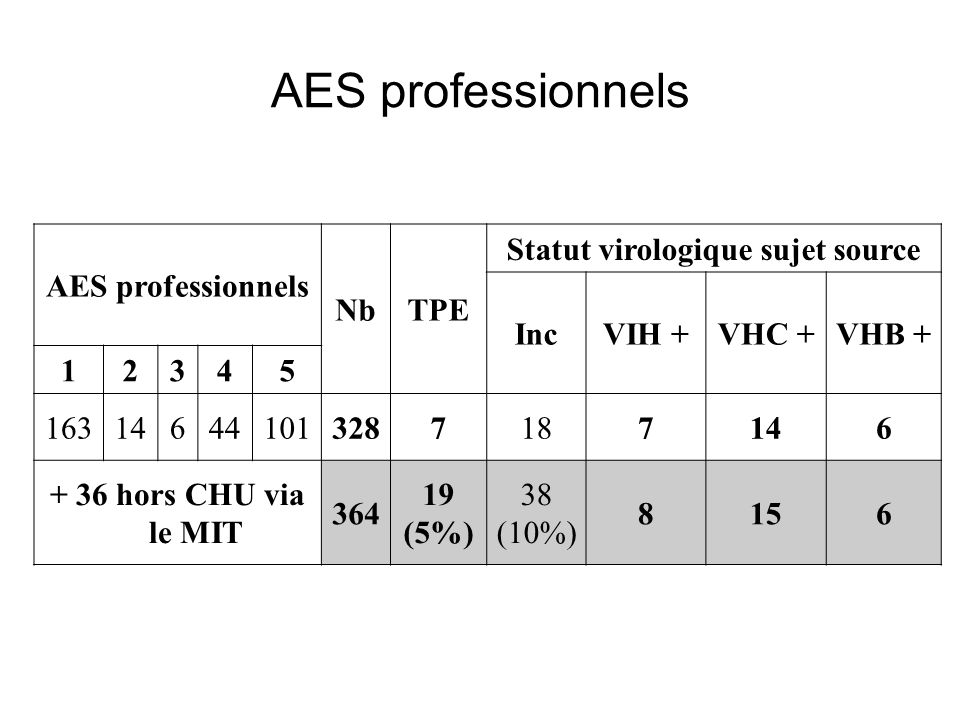 MIT Type AESNbTPE Statut virologique sujet source IncVIH +VHC + AgHBs + AESexuels5169%96%020 AES PRO6131%57%420 Totaux 11 8 5488440 AES en consultation des Maladies Infectieuses (1)
