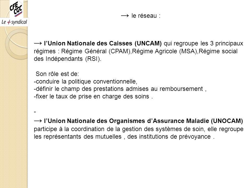 le réseau : lUnion Nationale des Caisses (UNCAM) qui regroupe les 3 principaux régimes : Régime Général (CPAM),Régime Agricole (MSA),Régime social des