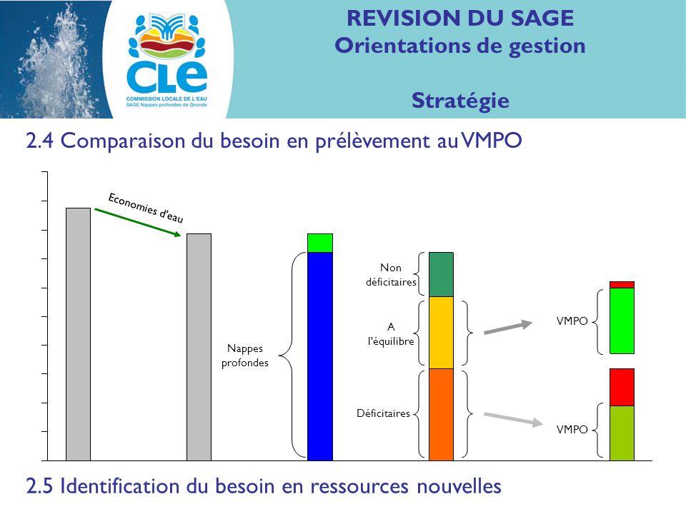 REVISION DU SAGE Orientations de gestion Stratégie 2.4 Comparaison du besoin en prélèvement au VMPO Nappes profondes Non déficitaires A l équilibre Déficitaires VMPO Economies d eau 2.5 Identification du besoin en ressources nouvelles VMPO