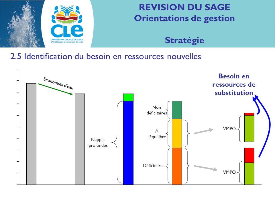 REVISION DU SAGE Orientations de gestion Stratégie 2.5 Identification du besoin en ressources nouvelles Nappes profondes Non déficitaires A l équilibre Déficitaires VMPO Economies d eau VMPO Besoin en ressources de substitution