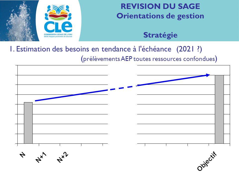 REVISION DU SAGE Orientations de gestion Stratégie 1.