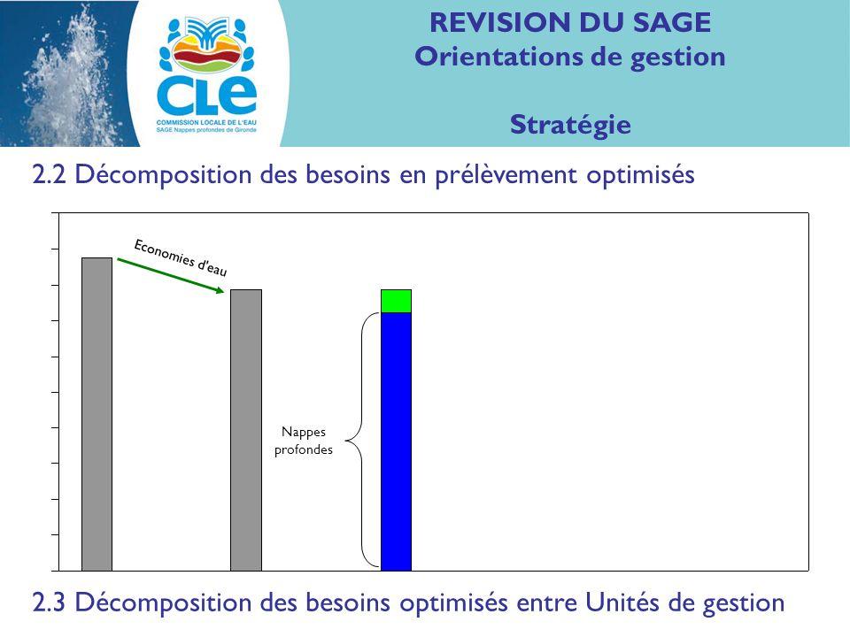 REVISION DU SAGE Orientations de gestion Stratégie 2.2 Décomposition des besoins en prélèvement optimisés Nappes profondes Economies d eau 2.3 Décomposition des besoins optimisés entre Unités de gestion