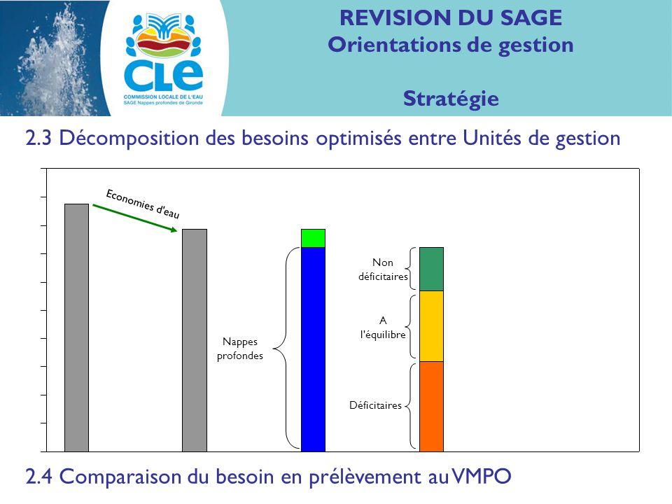 REVISION DU SAGE Orientations de gestion Stratégie 2.3 Décomposition des besoins optimisés entre Unités de gestion Nappes profondes Non déficitaires A l équilibre Déficitaires Economies d eau 2.4 Comparaison du besoin en prélèvement au VMPO