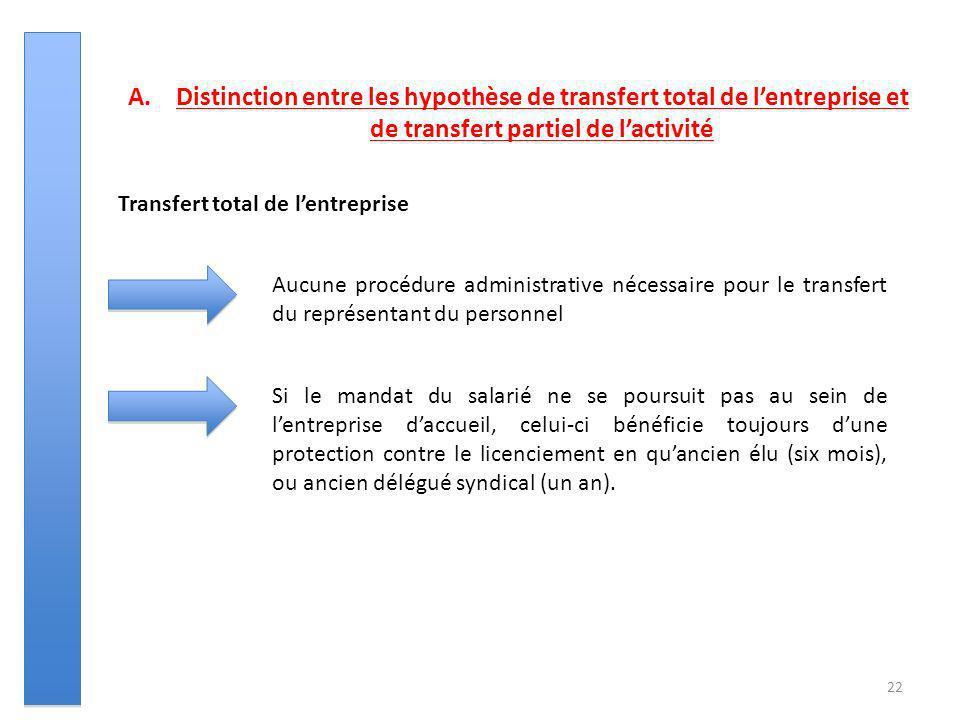 22 A.Distinction entre les hypothèse de transfert total de lentreprise et de transfert partiel de lactivité Transfert total de lentreprise Aucune proc