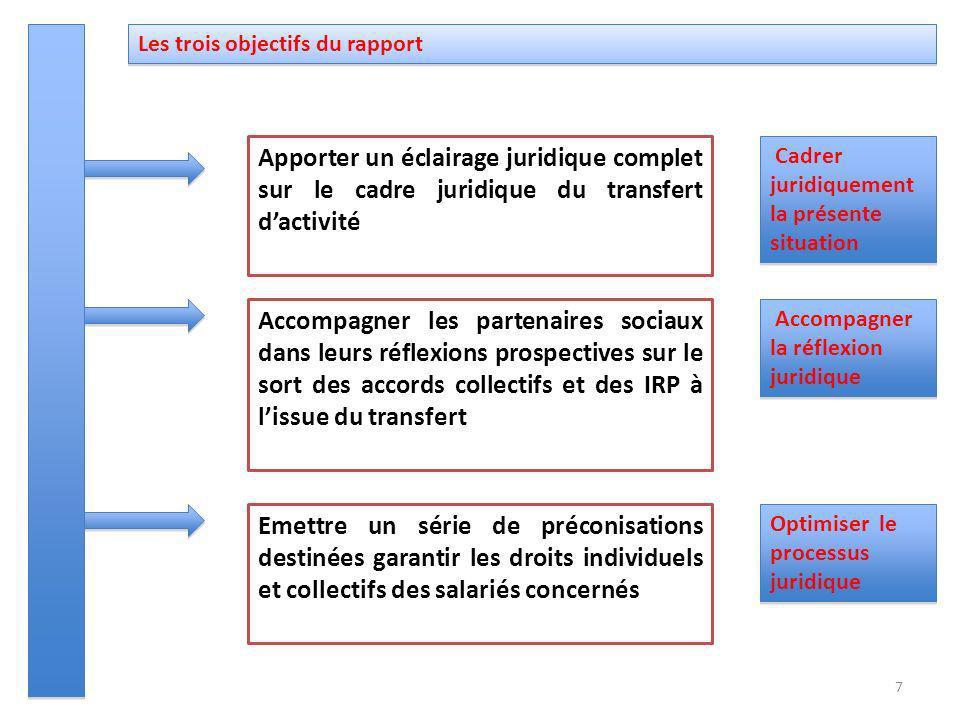 Les trois objectifs du rapport Apporter un éclairage juridique complet sur le cadre juridique du transfert dactivité Accompagner les partenaires socia