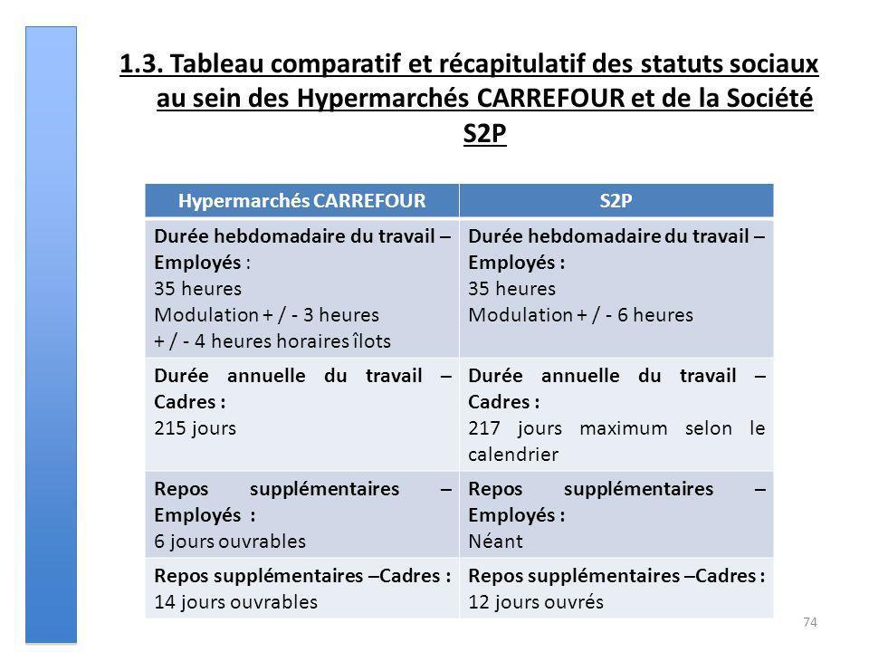 1.3. Tableau comparatif et récapitulatif des statuts sociaux au sein des Hypermarchés CARREFOUR et de la Société S2P 74 Hypermarchés CARREFOURS2P Duré