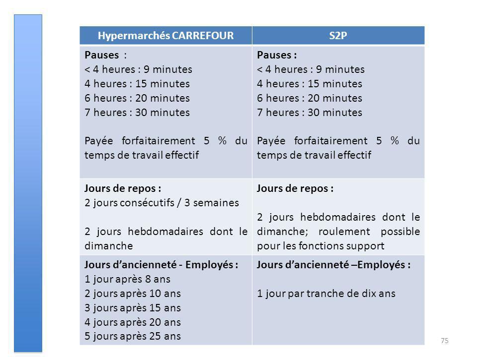 75 Hypermarchés CARREFOURS2P Pauses : < 4 heures : 9 minutes 4 heures : 15 minutes 6 heures : 20 minutes 7 heures : 30 minutes Payée forfaitairement 5