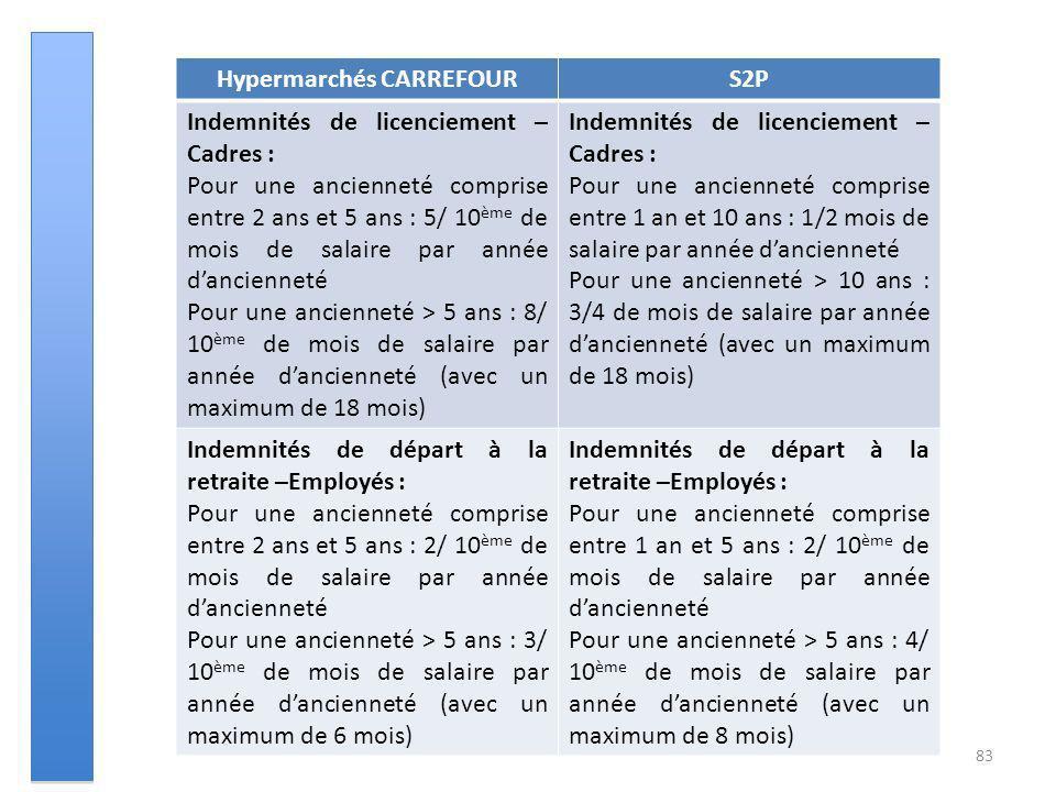 83 Hypermarchés CARREFOURS2P Indemnités de licenciement – Cadres : Pour une ancienneté comprise entre 2 ans et 5 ans : 5/ 10 ème de mois de salaire pa