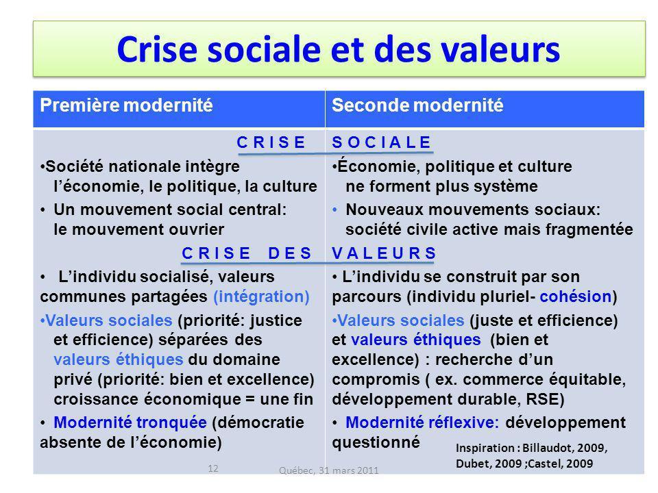 Crise sociale et des valeurs Première modernitéSeconde modernité C R I S E Société nationale intègre léconomie, le politique, la culture Un mouvement