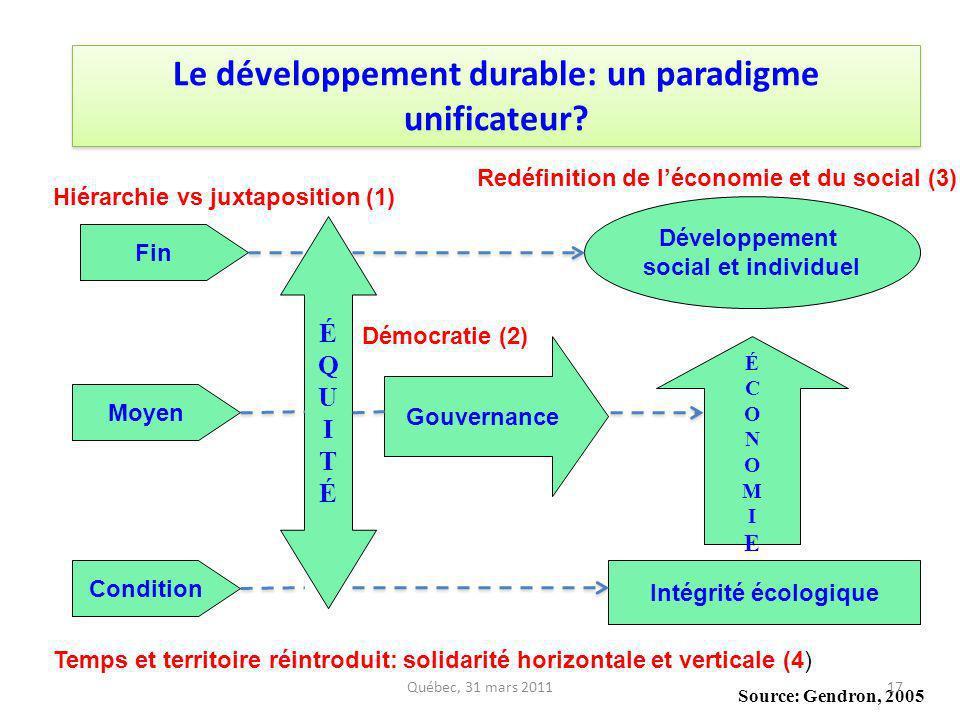 Fin Condition Moyen ÉQUITÉÉQUITÉ Gouvernance Développement social et individuel ÉCONOMIEÉCONOMIE Intégrité écologique Source: Gendron, 2005 Le dévelop