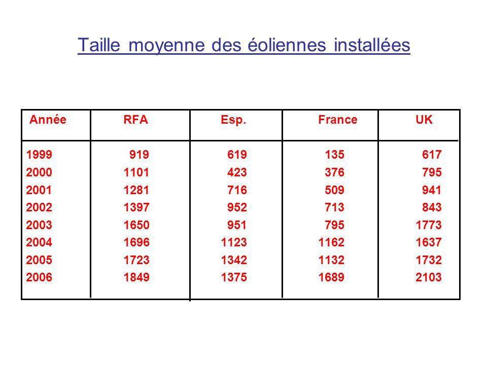 Taille moyenne des éoliennes installées AnnéeRFAEsp.FranceUK 1999 919 619 135 617 20001101 423 376 795 20011281 716 509 941 20021397 952 713 843 20031