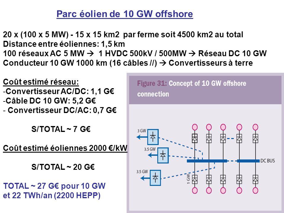 20 x (100 x 5 MW) - 15 x 15 km2 par ferme soit 4500 km2 au total Distance entre éoliennes: 1,5 km 100 réseaux AC 5 MW 1 HVDC 500kV / 500MW Réseau DC 10 GW Conducteur 10 GW 1000 km (16 câbles //) Convertisseurs à terre Coût estimé réseau: -Convertisseur AC/DC: 1,1 G -Câble DC 10 GW: 5,2 G - Convertisseur DC/AC: 0,7 G S/TOTAL ~ 7 G Coût estimé éoliennes 2000 /kW S/TOTAL ~ 20 G TOTAL ~ 27 G pour 10 GW et 22 TWh/an (2200 HEPP) Parc éolien de 10 GW offshore