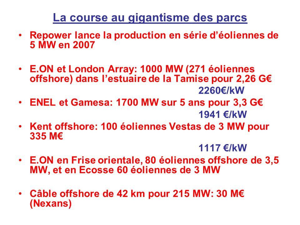 La course au gigantisme des parcs Repower lance la production en série déoliennes de 5 MW en 2007 E.ON et London Array: 1000 MW (271 éoliennes offshore) dans lestuaire de la Tamise pour 2,26 G 2260/kW ENEL et Gamesa: 1700 MW sur 5 ans pour 3,3 G 1941 /kW Kent offshore: 100 éoliennes Vestas de 3 MW pour 335 M 1117 /kW E.ON en Frise orientale, 80 éoliennes offshore de 3,5 MW, et en Ecosse 60 éoliennes de 3 MW Câble offshore de 42 km pour 215 MW: 30 M (Nexans)