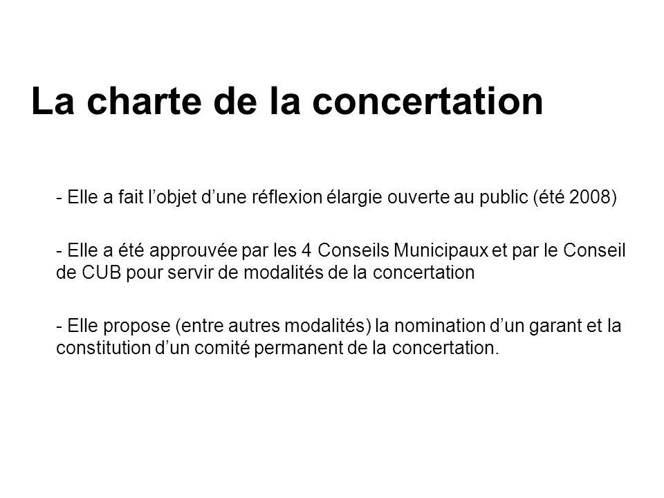 La charte de la concertation - Elle a fait lobjet dune réflexion élargie ouverte au public (été 2008) - Elle a été approuvée par les 4 Conseils Munici