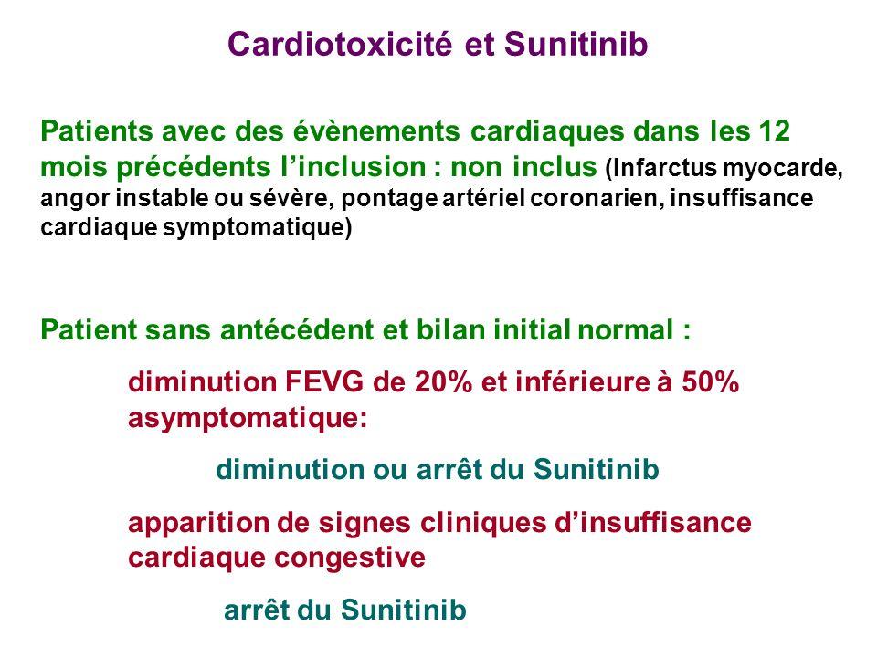 Cardiotoxicité et Sunitinib Patients avec des évènements cardiaques dans les 12 mois précédents linclusion : non inclus (Infarctus myocarde, angor instable ou sévère, pontage artériel coronarien, insuffisance cardiaque symptomatique) Patient sans antécédent et bilan initial normal : diminution FEVG de 20% et inférieure à 50% asymptomatique: diminution ou arrêt du Sunitinib apparition de signes cliniques dinsuffisance cardiaque congestive arrêt du Sunitinib
