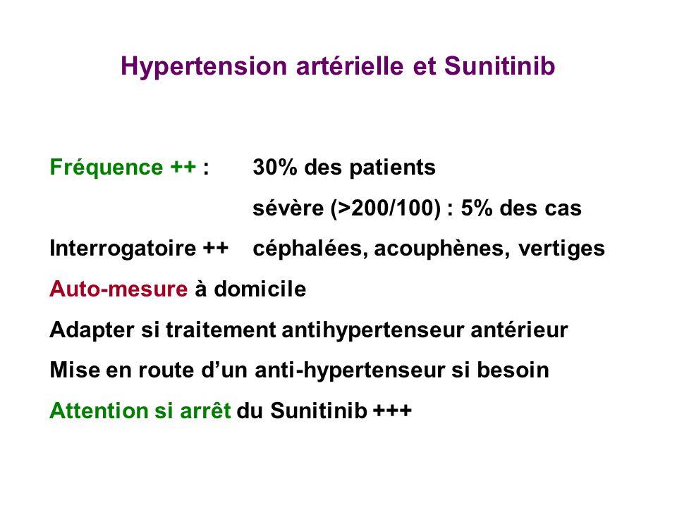 Hypertension artérielle et Sunitinib Fréquence ++ :30% des patients sévère (>200/100) : 5% des cas Interrogatoire ++céphalées, acouphènes, vertiges Au