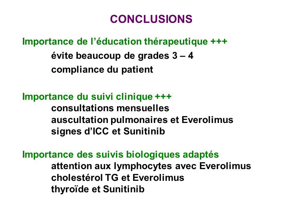 CONCLUSIONS Importance de léducation thérapeutique +++ évite beaucoup de grades 3 – 4 compliance du patient Importance du suivi clinique +++ consultat