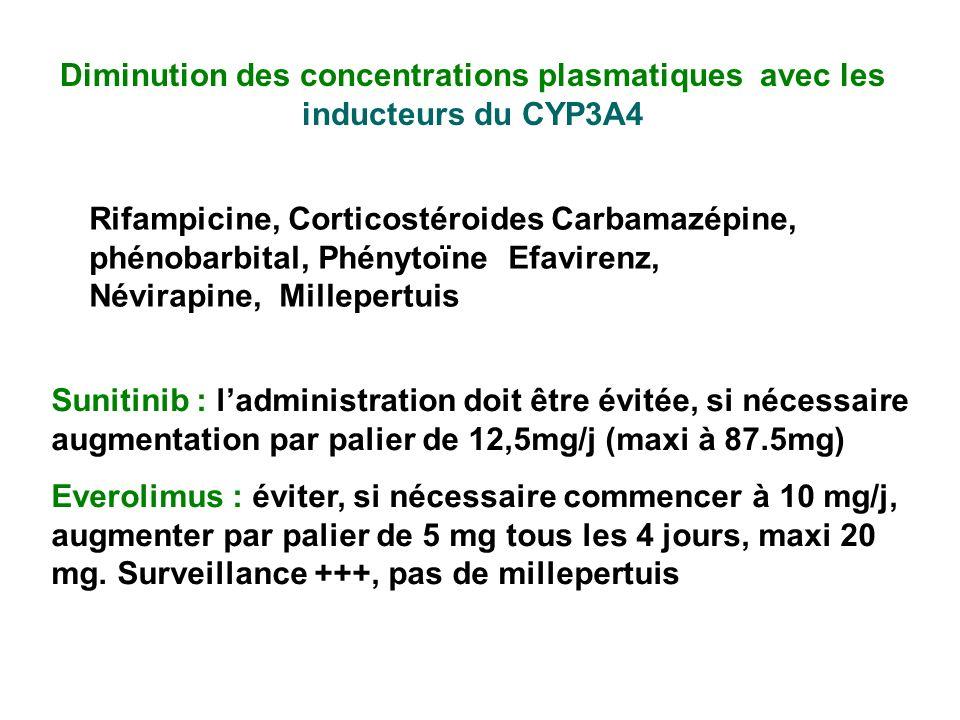 Diminution des concentrations plasmatiques avec les inducteurs du CYP3A4 Sunitinib : ladministration doit être évitée, si nécessaire augmentation par palier de 12,5mg/j (maxi à 87.5mg) Everolimus : éviter, si nécessaire commencer à 10 mg/j, augmenter par palier de 5 mg tous les 4 jours, maxi 20 mg.