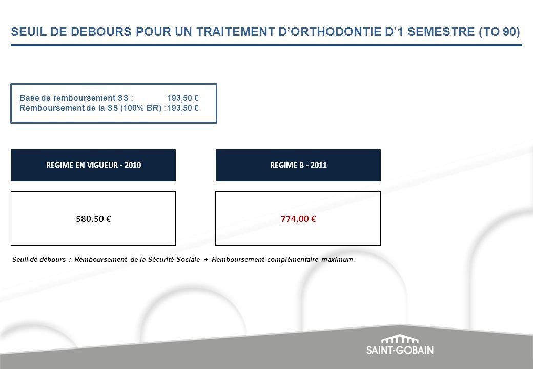 SEUIL DE DEBOURS POUR UN TRAITEMENT DORTHODONTIE D1 SEMESTRE (TO 90) Base de remboursement SS :193,50 Remboursement de la SS (100% BR) :193,50 Seuil d