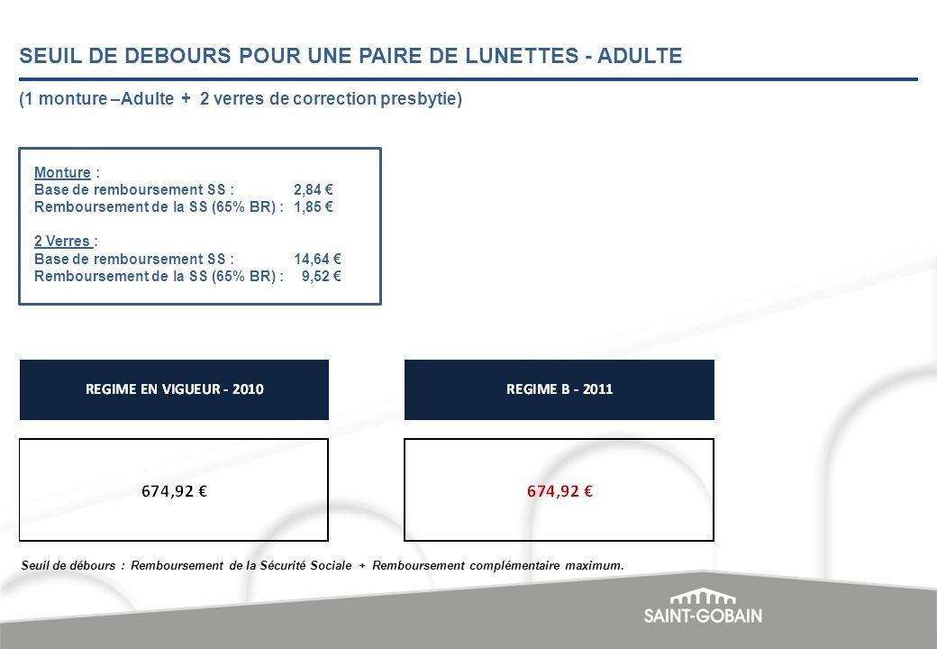 SEUIL DE DEBOURS POUR UNE PAIRE DE LUNETTES - ADULTE Monture : Base de remboursement SS :2,84 Remboursement de la SS (65% BR) :1,85 2 Verres : Base de