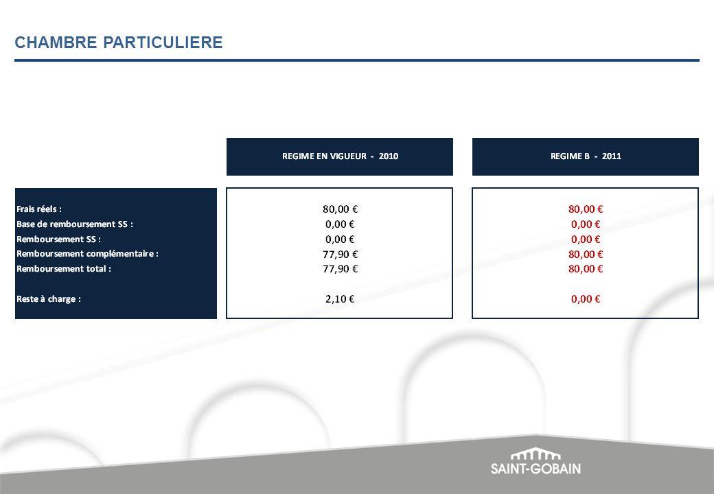 SAINT-GOBAIN PAM Pôle CANALISATION ASSURES ACTIFS ENSEMBLE DU PERSONNEL REGIME OPTIONNEL SUPPLEMENTAIRE FACULTATIF - 2011
