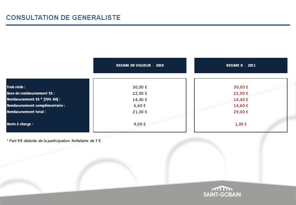 CONSULTATION DE GENERALISTE * Part SS déduite de la participation forfaitaire de 1.