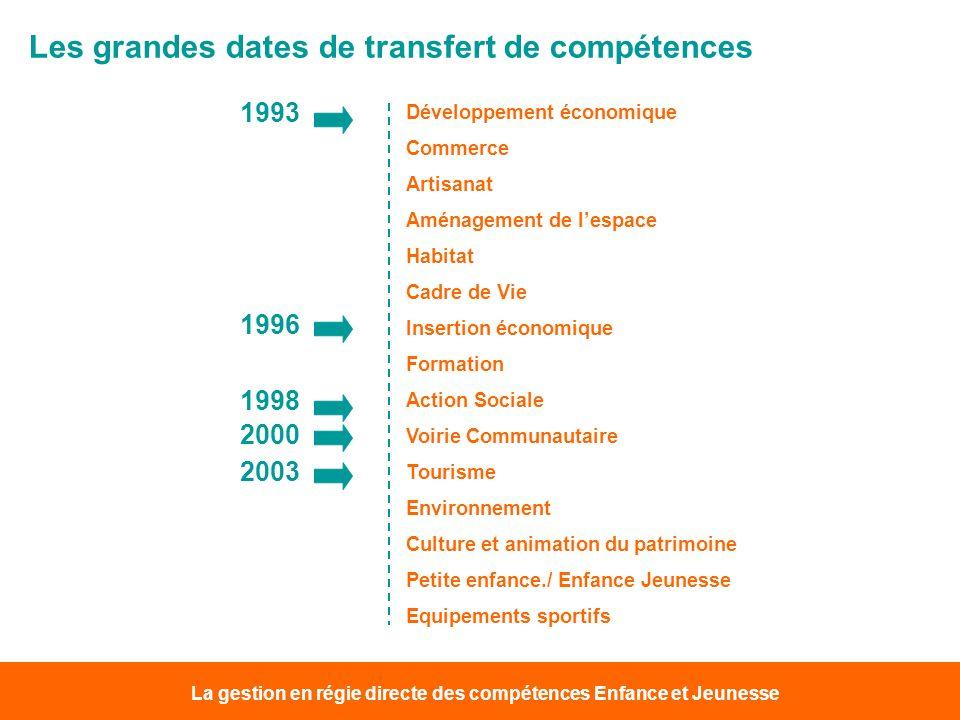 La gestion en régie directe des compétences Enfance et Jeunesse Les grandes dates de transfert de compétences Développement économique Commerce Artisa