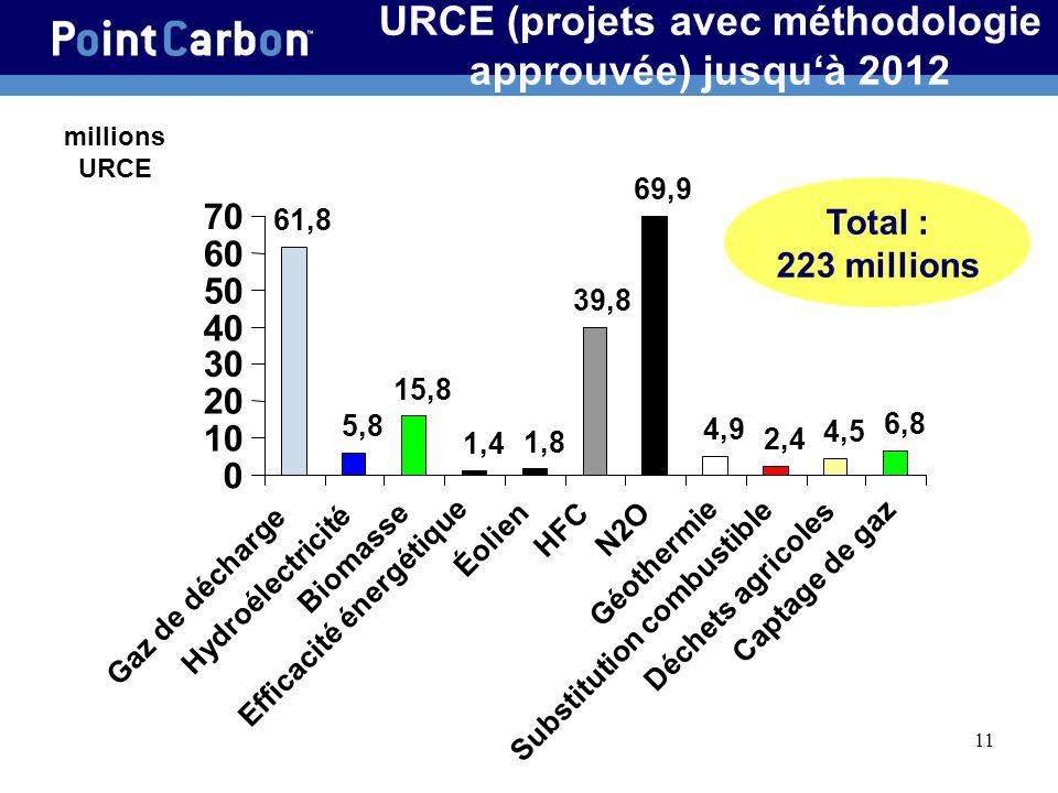 11 URCE (projets avec méthodologie approuvée) jusquà 2012 millions URCE Total : 223 millions 61,8 5,8 15,8 1,4 1,8 39,8 69,9 4,9 2,4 4,5 6,8 0 10 20 30 40 50 60 70 Biomasse Éolien HFC N2O Substitution combustible Captage de gaz Gaz de décharge Hydroélectricité Efficacité énergétique Géothermie Déchets agricoles