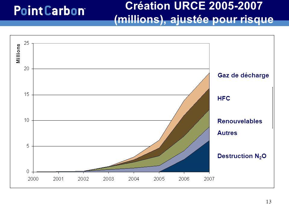 13 Création URCE 2005-2007 (millions), ajustée pour risque Gaz de décharge HFC Renouvelables Autres Destruction N 2 O