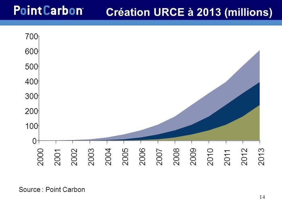 14 Création URCE à 2013 (millions) 0 100 200 300 400 500 600 700 2000200120022003 200420052006200720082009 20102011 20122013 Source : Point Carbon