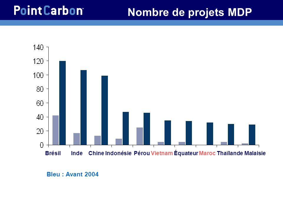 16 Nombre de projets MDP Brésil Inde Chine Indonésie Pérou Vietnam Équateur Maroc Thaïlande Malaisie Bleu : Avant 2004