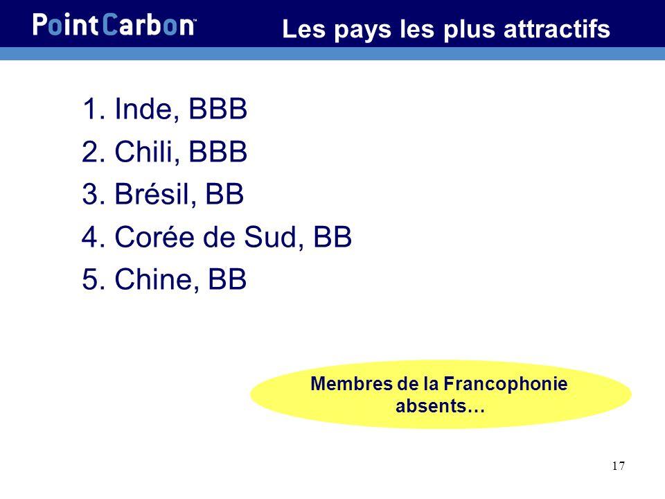17 Les pays les plus attractifs 1. Inde, BBB 2. Chili, BBB 3. Brésil, BB 4. Corée de Sud, BB 5. Chine, BB Membres de la Francophonie absents…