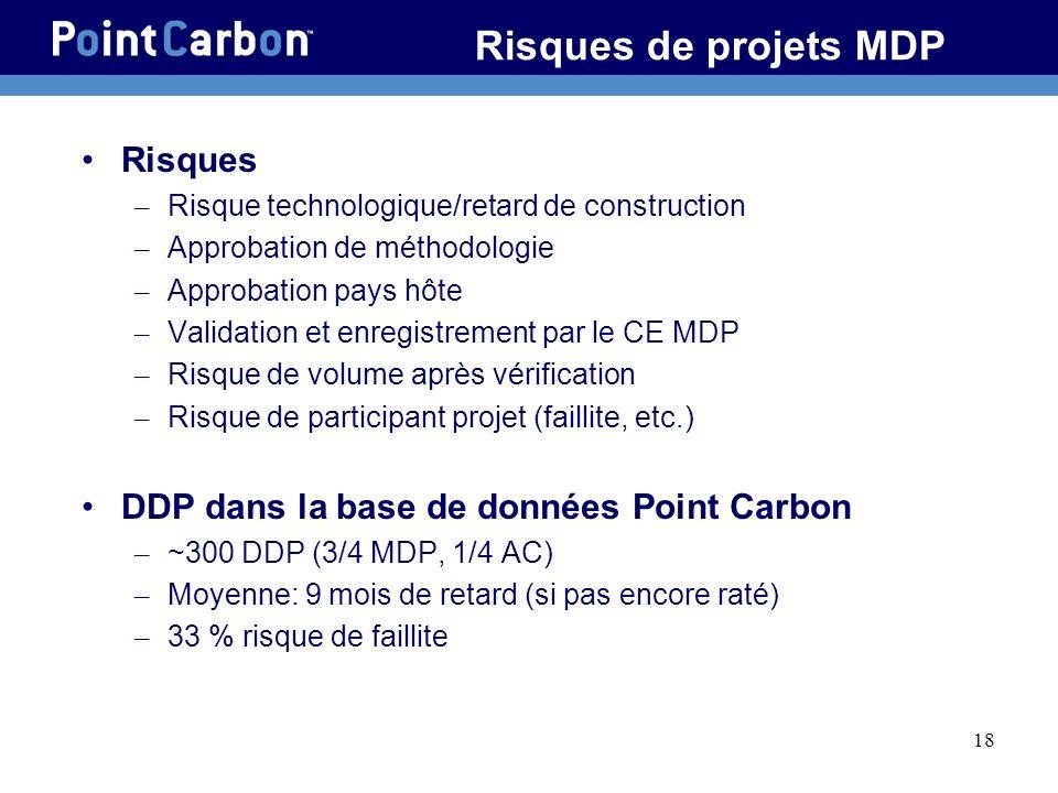 18 Risques de projets MDP Risques – Risque technologique/retard de construction – Approbation de méthodologie – Approbation pays hôte – Validation et enregistrement par le CE MDP – Risque de volume après vérification – Risque de participant projet (faillite, etc.) DDP dans la base de données Point Carbon – ~300 DDP (3/4 MDP, 1/4 AC) – Moyenne: 9 mois de retard (si pas encore raté) – 33 % risque de faillite