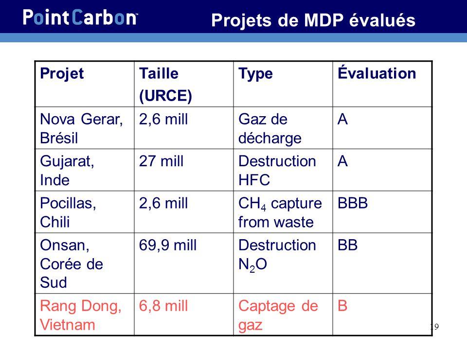 19 Projets de MDP évalués ProjetTaille (URCE) TypeÉvaluation Nova Gerar, Brésil 2,6 millGaz de décharge A Gujarat, Inde 27 millDestruction HFC A Pocil