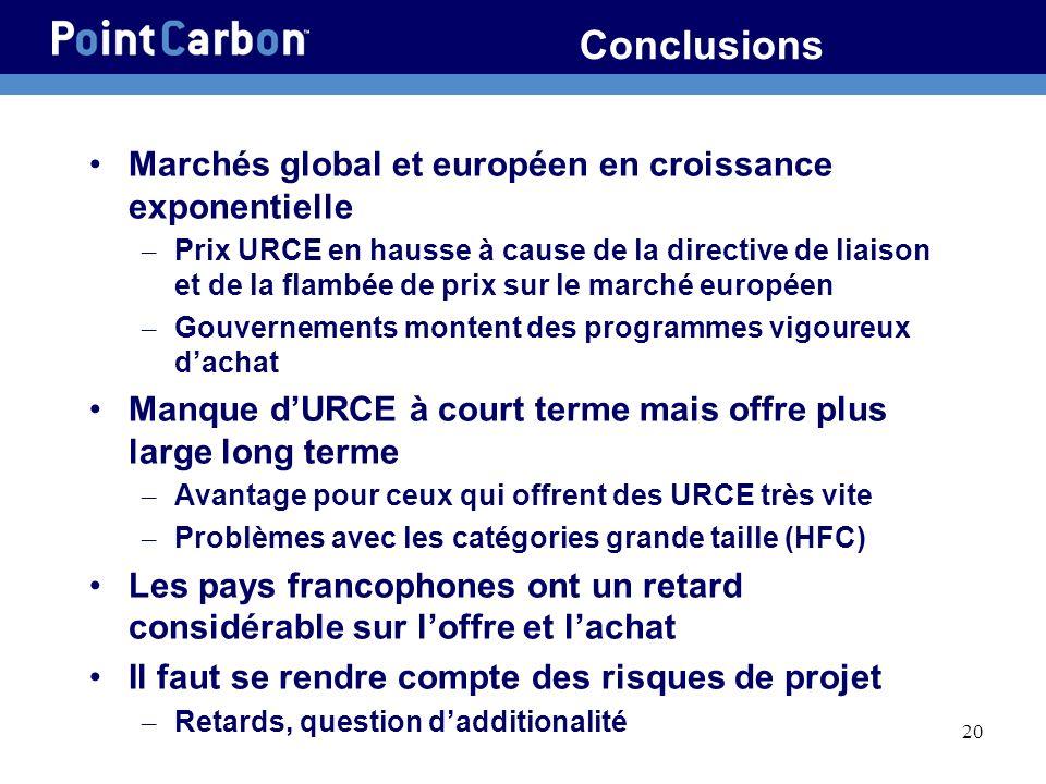 20 Conclusions Marchés global et européen en croissance exponentielle – Prix URCE en hausse à cause de la directive de liaison et de la flambée de pri