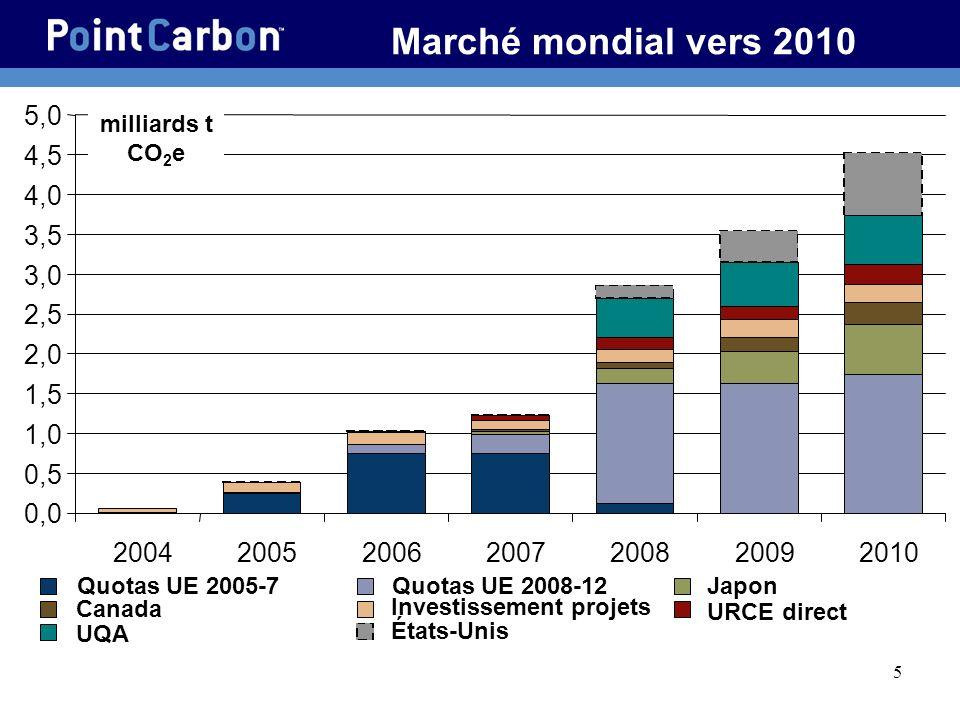 5 Marché mondial vers 2010 0,0 0,5 1,0 1,5 2,0 2,5 3,0 3,5 4,0 4,5 5,0 2004200520062007200820092010 Quotas UE 2005-7Quotas UE 2008-12Japon Canada Investissement projets URCE direct UQA États-Unis milliards t CO 2 e