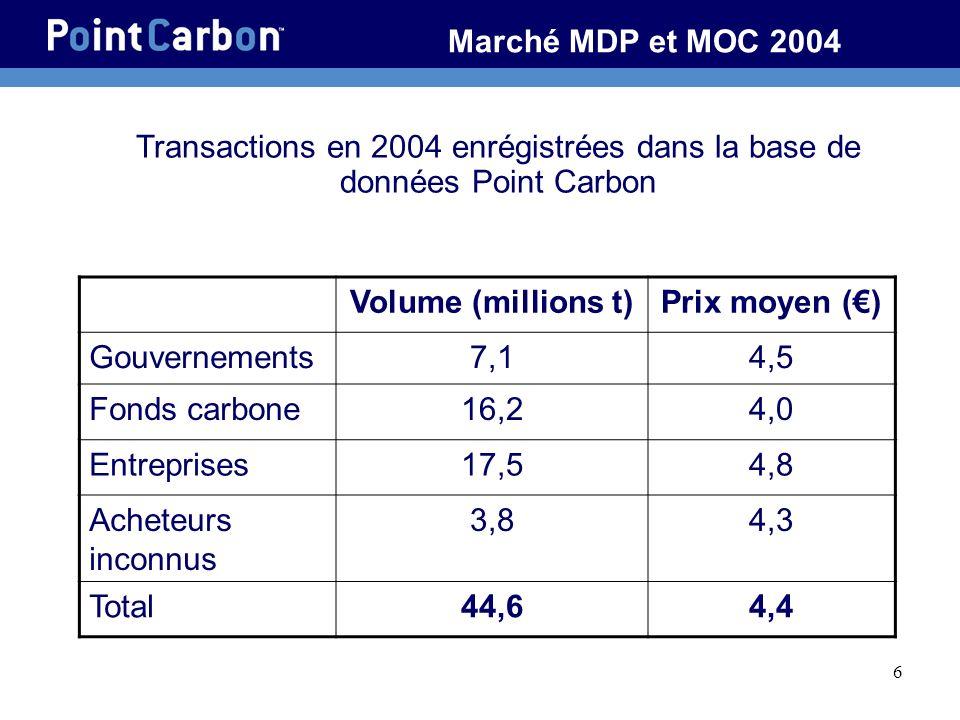 6 Marché MDP et MOC 2004 Volume (millions t)Prix moyen () Gouvernements7,14,5 Fonds carbone16,24,0 Entreprises17,54,8 Acheteurs inconnus 3,84,3 Total44,64,4 Transactions en 2004 enrégistrées dans la base de données Point Carbon