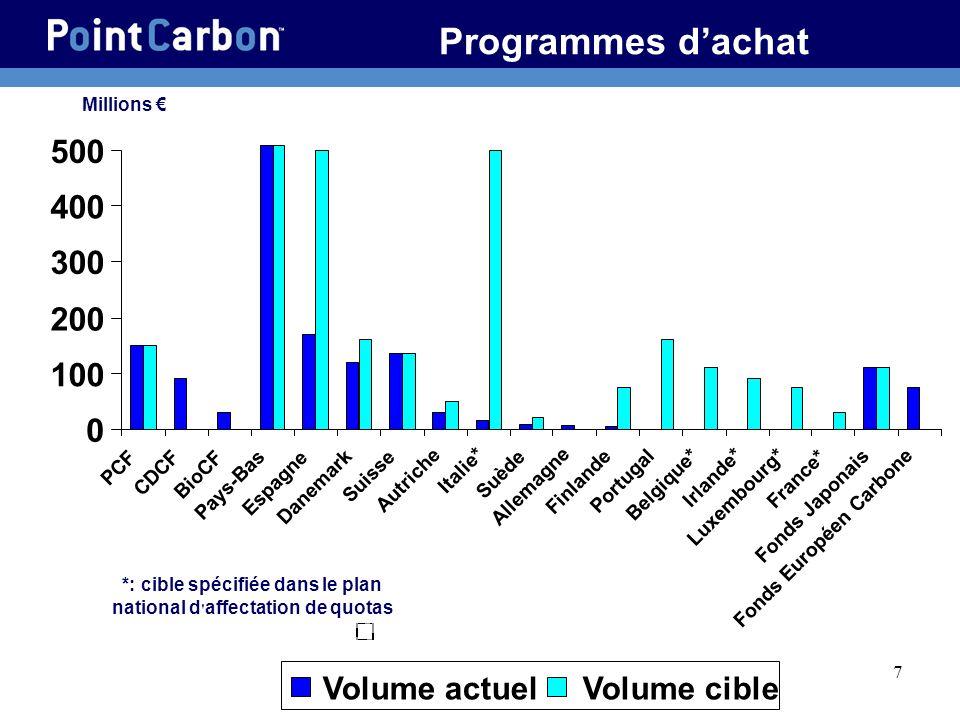 7 Programmes dachat Millions *: cible spécifiée dans le plan national d ' affectation de quotas 0 100 200 300 400 500 PCF CDCF BioCF Pays-Bas Espagne