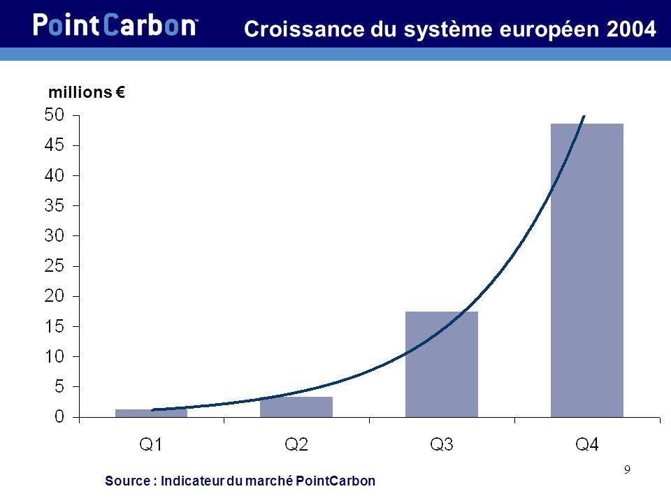 9 Croissance du système européen 2004 millions Source : Indicateur du marché PointCarbon