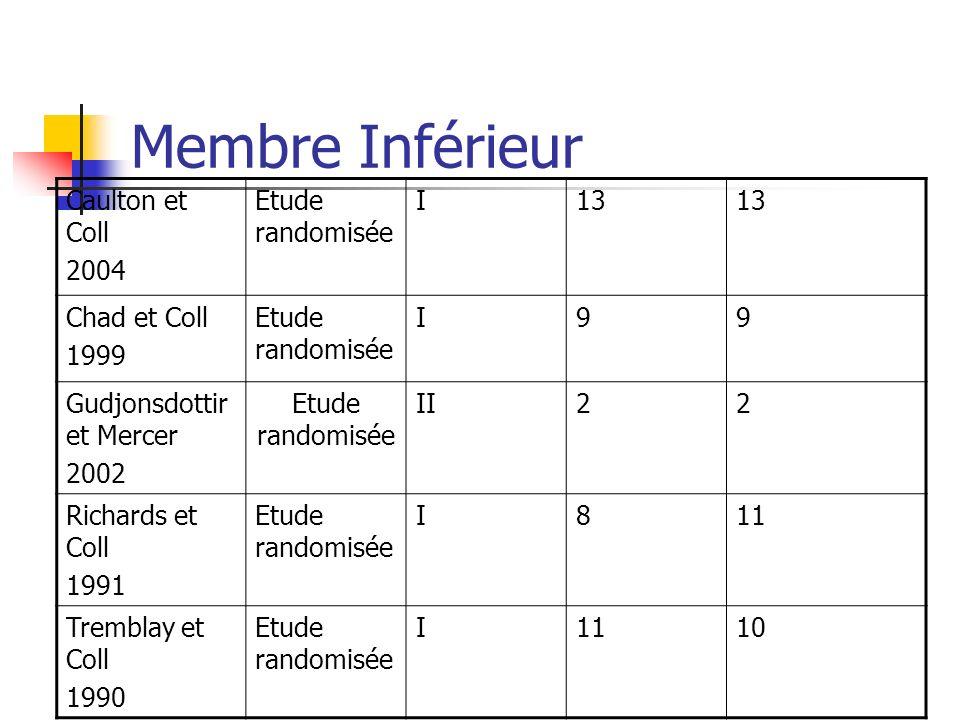 Membre Inférieur Caulton et Coll 2004 Etude randomisée I13 Chad et Coll 1999 Etude randomisée I99 Gudjonsdottir et Mercer 2002 Etude randomisée II22 R