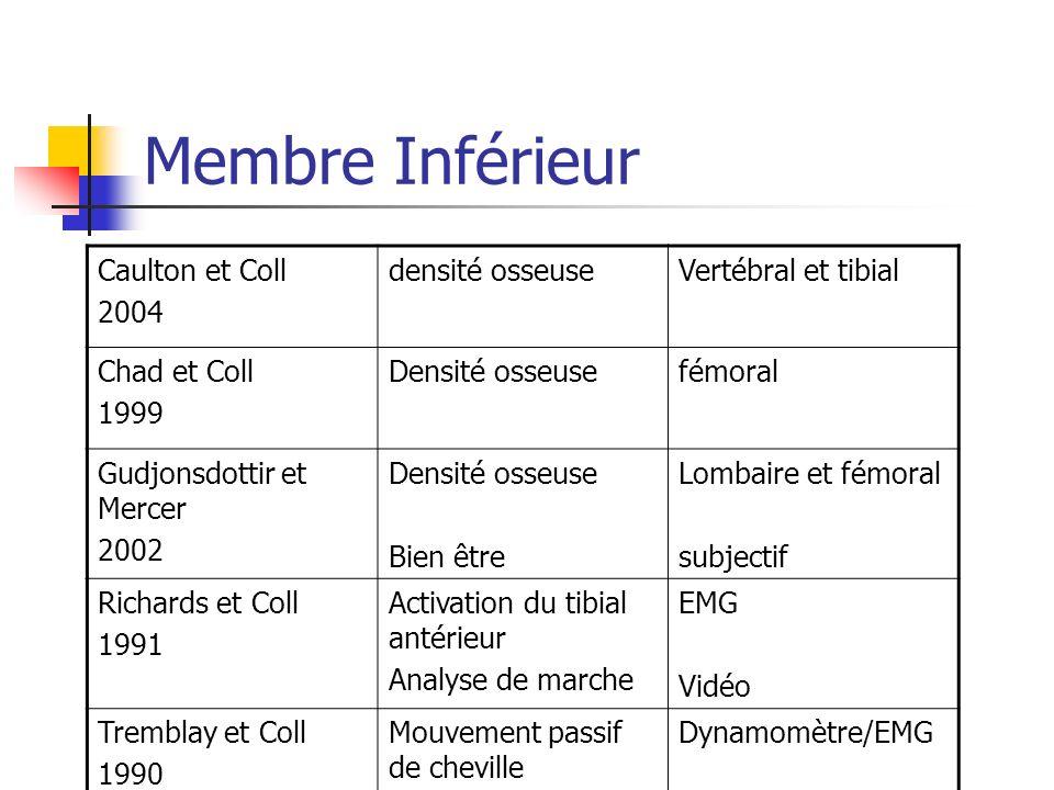 Membre Inférieur Caulton et Coll 2004 densité osseuseVertébral et tibial Chad et Coll 1999 Densité osseusefémoral Gudjonsdottir et Mercer 2002 Densité