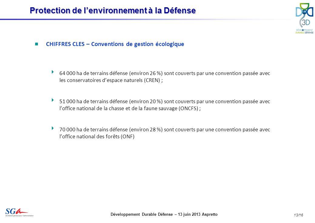 Développement Durable Défense – 13 juin 2013 Aspretto 13/16 CHIFFRES CLES – Conventions de gestion écologique 64 000 ha de terrains défense (environ 26 %) sont couverts par une convention passée avec les conservatoires despace naturels (CREN) ; 51 000 ha de terrains défense (environ 20 %) sont couverts par une convention passée avec loffice national de la chasse et de la faune sauvage (ONCFS) ; 70 000 ha de terrains défense (environ 28 %) sont couverts par une convention passée avec loffice national des forêts (ONF) Protection de lenvironnement à la Défense