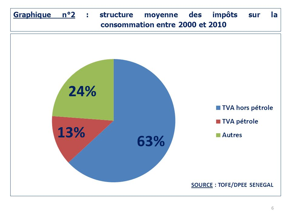 Graphique n°2 : structure moyenne des impôts sur la consommation entre 2000 et 2010 6