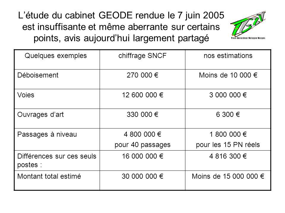 Létude du cabinet GEODE rendue le 7 juin 2005 est insuffisante et même aberrante sur certains points, avis aujourdhui largement partagé Quelques exemp