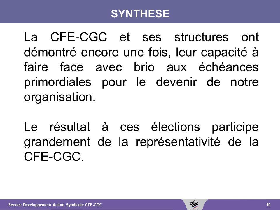 10Service Développement Action Syndicale CFE-CGC SYNTHESE La CFE-CGC et ses structures ont démontré encore une fois, leur capacité à faire face avec brio aux échéances primordiales pour le devenir de notre organisation.