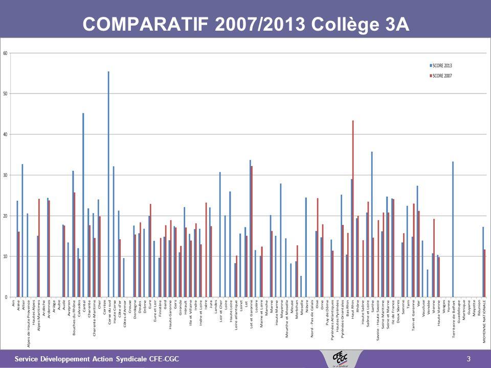3Service Développement Action Syndicale CFE-CGC COMPARATIF 2007/2013 Collège 3A